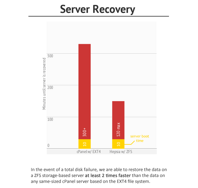 iClickAndHost fast server recovery time