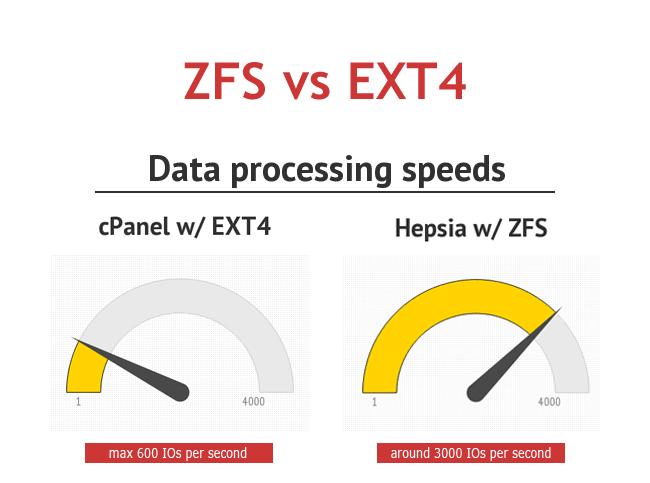 iClickAndHost zxf data processing speeds