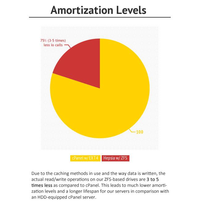 iClickAndHost slow server amortization time